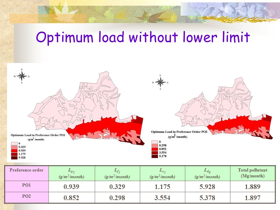Optimum load without lower limit Preference orderL p 3 (g/m 2 /month) L f 5 (g/m 2 /month) L c 5 (g/m 2 /month) L d 8 (g/m 2 /month) Total pollutant (Mg/month) PO1 0.9390.3291.1755.9281.889 PO2 0.8520.2983.5545.3781.897