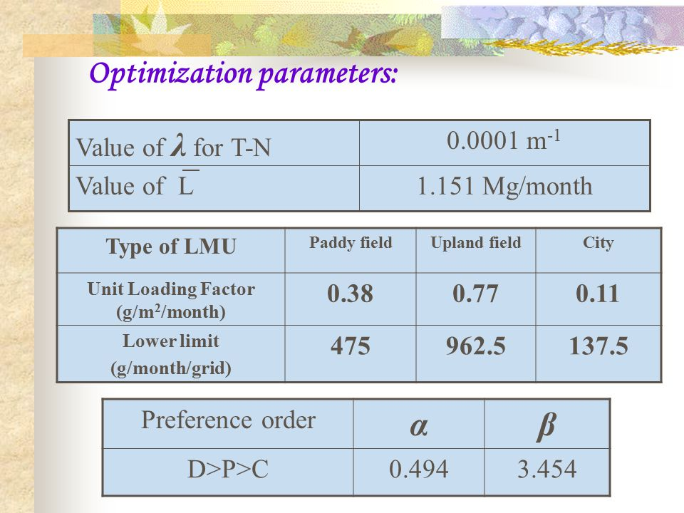 Optimization parameters: 1.151 Mg/monthValue of L 0.0001 m -1 Value of λ for T-N Preference order αβ D>P>C0.4943.454 Type of LMU Paddy fieldUpland fieldCity Unit Loading Factor (g/m 2 /month) 0.380.770.11 Lower limit (g/month/grid) 475962.5137.5