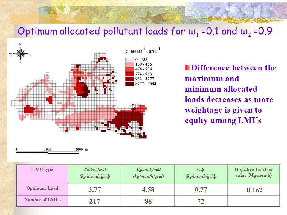 Optimum allocated pollutant loads for ω 1 =0.1 and ω 2 =0.9 LMU typePaddy field (kg/month/grid) Upland field (kg/month/grid) City (kg/month/grid) Objective function value (Mg/month) Optimum Load 3.774.580.77-0.162 Number of LMUs 2178872 Difference between the maximum and minimum allocated loads decreases as more weightage is given to equity among LMUs