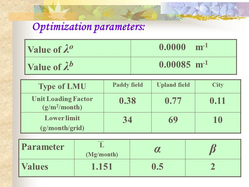 Optimization parameters: Value of λ o 0.0000 m -1 Value of λ b 0.00085 m -1 Type of LMU Paddy fieldUpland fieldCity Unit Loading Factor (g/m 2 /month) 0.380.770.11 Lower limit (g/month/grid) 346910 20.51.151Values βα L (Mg/month) Parameter