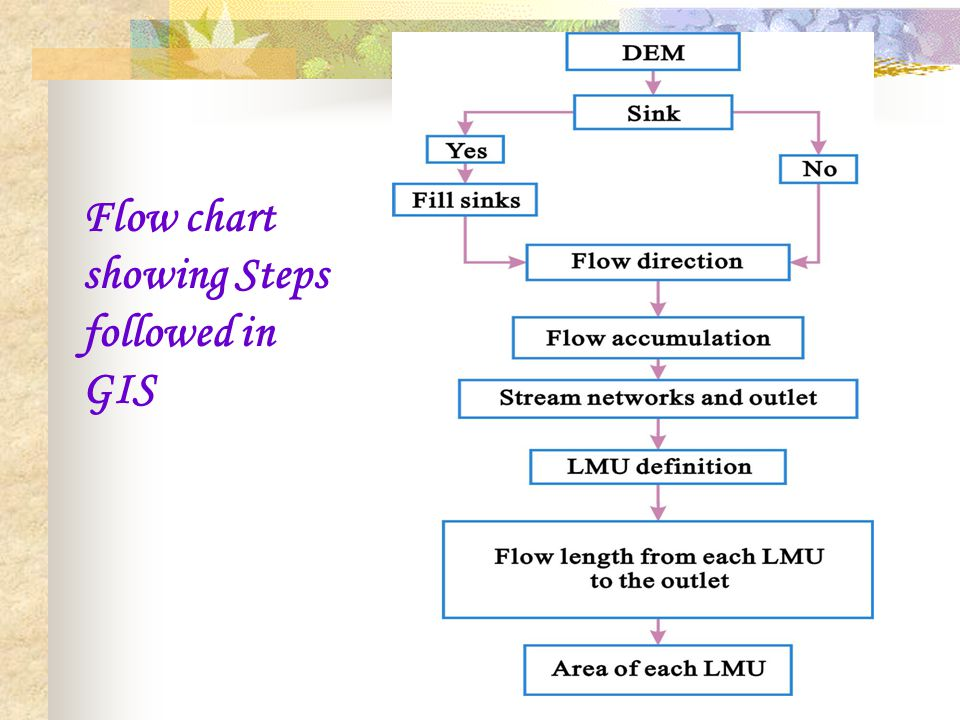 Flow chart showing Steps followed in GIS