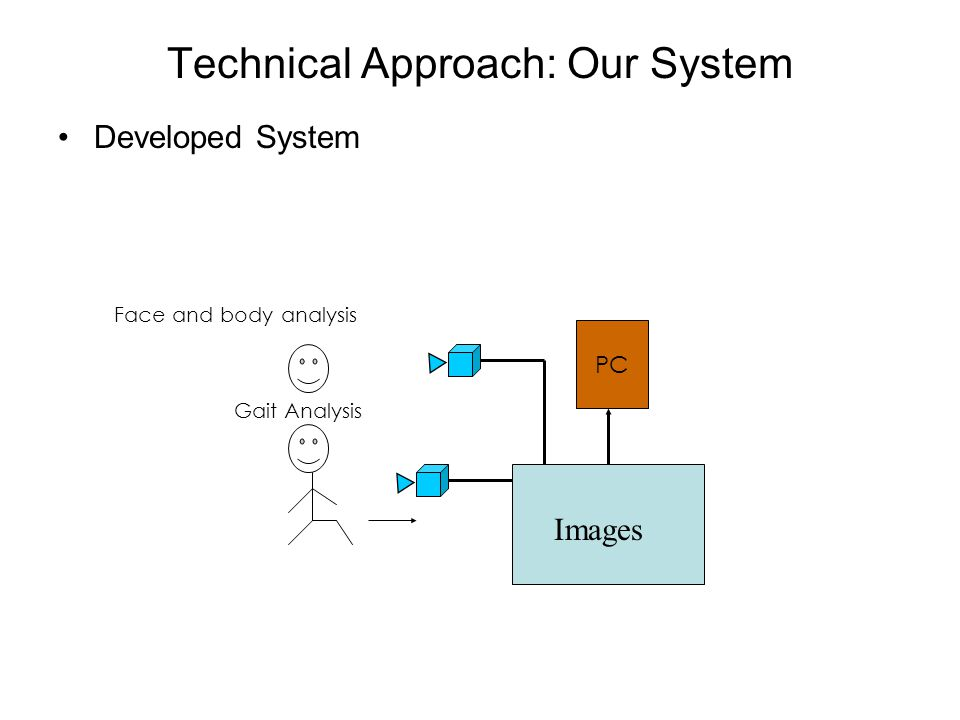 Technical Approach: Our System Developed System PC Face and body analysis Gait Analysis Images