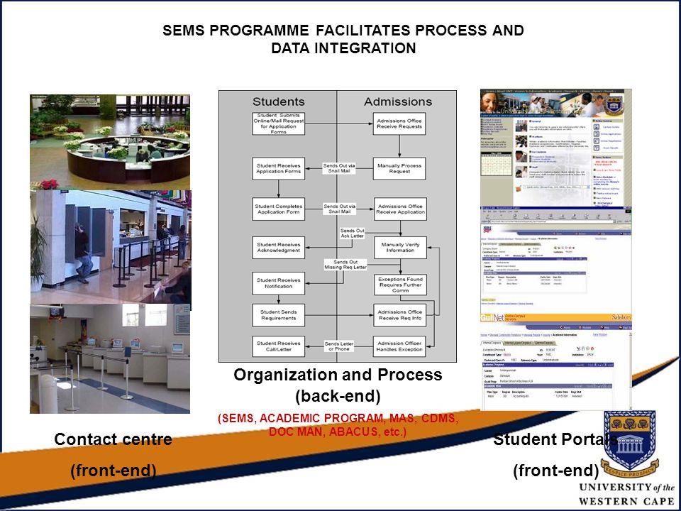 SEMS PROGRAMME FACILITATES PROCESS AND DATA INTEGRATION Contact centre (front-end) Organization and Process (back-end) (SEMS, ACADEMIC PROGRAM, MAS, C
