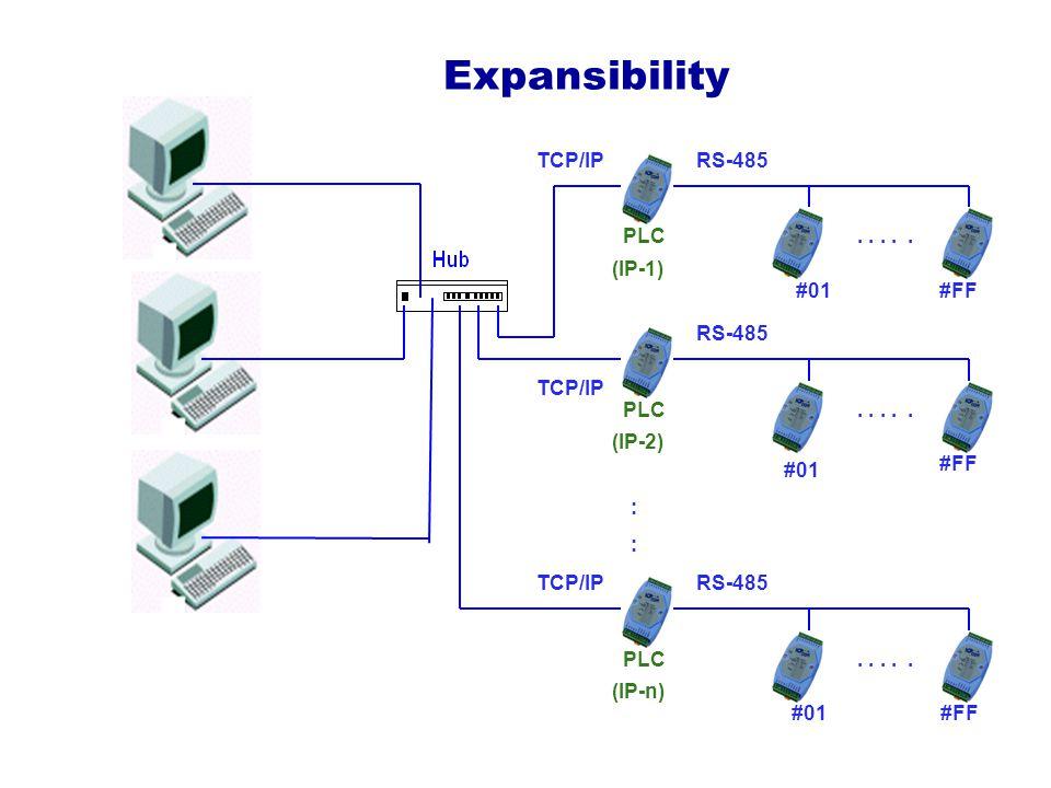 Expansibility #01#FF ::::..... PLC (IP-1) #01 #FF.....