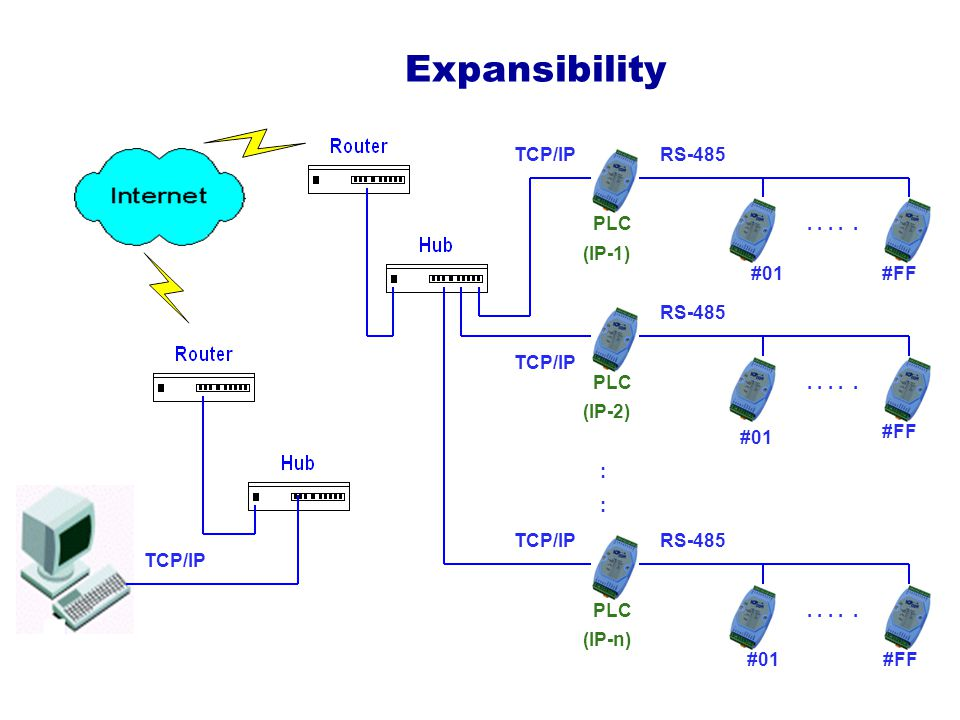 Expansibility #01#FF ::::..... PLC (IP-1) #01 #FF..... PLC (IP-2) #01#FF..... PLC (IP-n) RS-485 TCP/IP