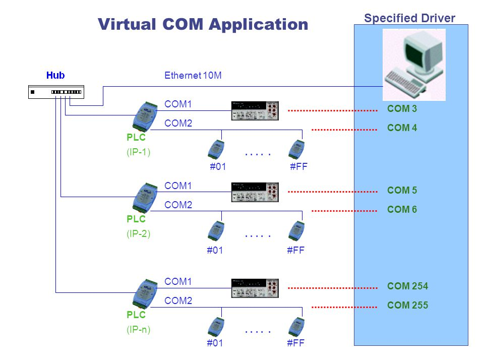 Virtual COM Application #01#FF..... PLC (IP-1) COM1 COM2.....