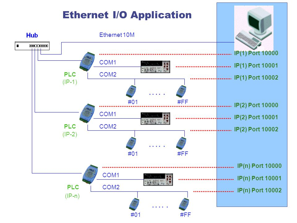 Ethernet I/O Application #01#FF.....