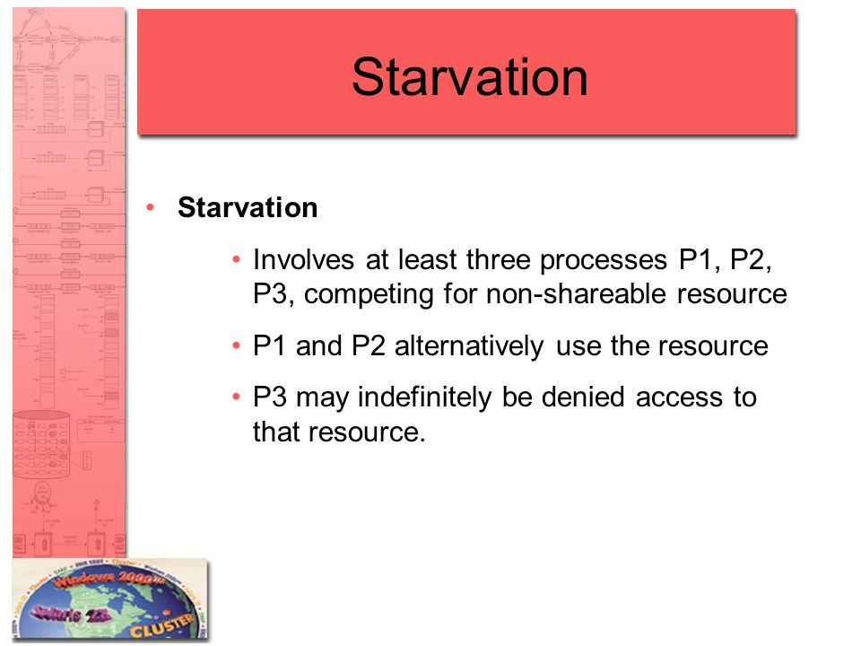 Starvation Involves at least three processes P1, P2, P3, competing for non-shareable resource P1 and P2 alternatively use the resource P3 may indefini