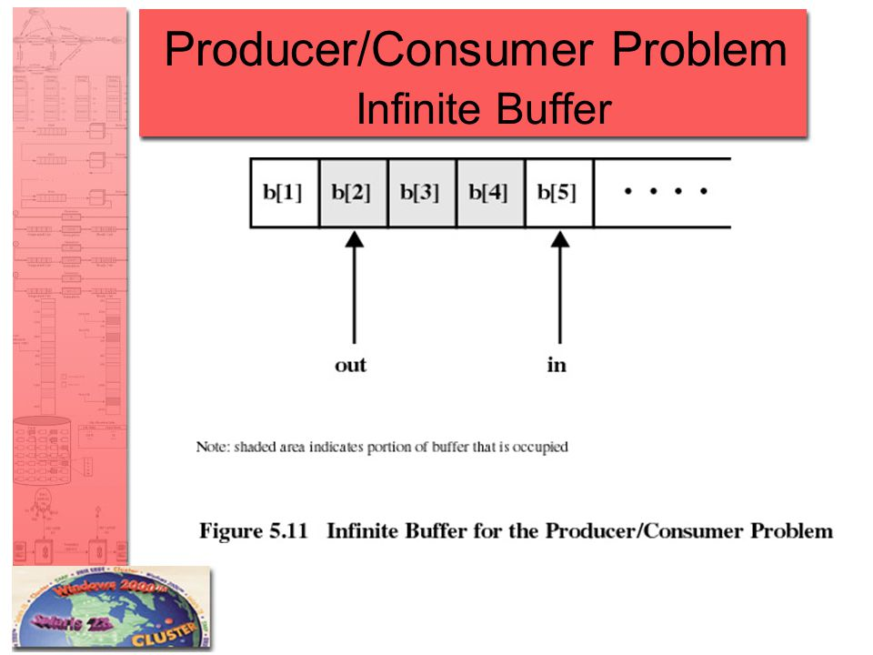 Producer/Consumer Problem Infinite Buffer