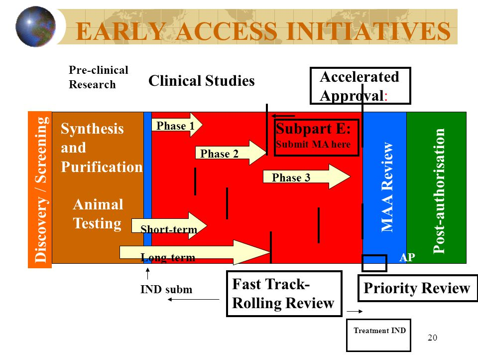 20 EARLY ACCESS INITIATIVES Discovery / Screening Synthesis and Purification Animal Testing Pre-clinical Research IND subm Clinical Studies Short-term Long-term Phase 1 Phase 2 Phase 3 MAA Review Post-authorisation AP Subpart E: Submit MA here Accelerated Approval: Priority Review Fast Track- Rolling Review Treatment IND