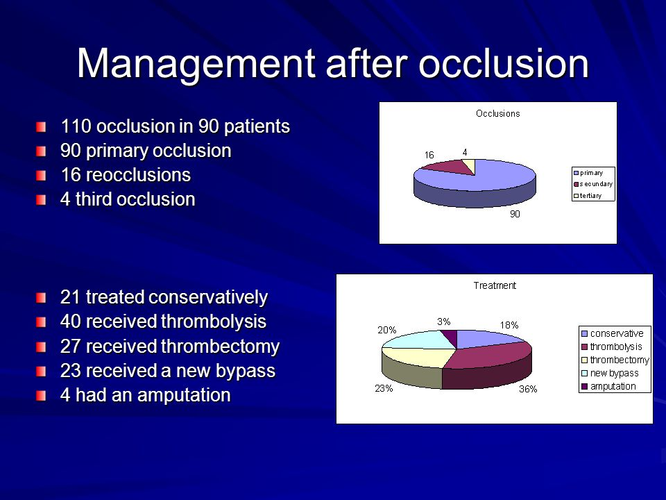 Management after occlusion 110 occlusion in 90 patients 90 primary occlusion 16 reocclusions 4 third occlusion 21 treated conservatively 40 received thrombolysis 27 received thrombectomy 23 received a new bypass 4 had an amputation