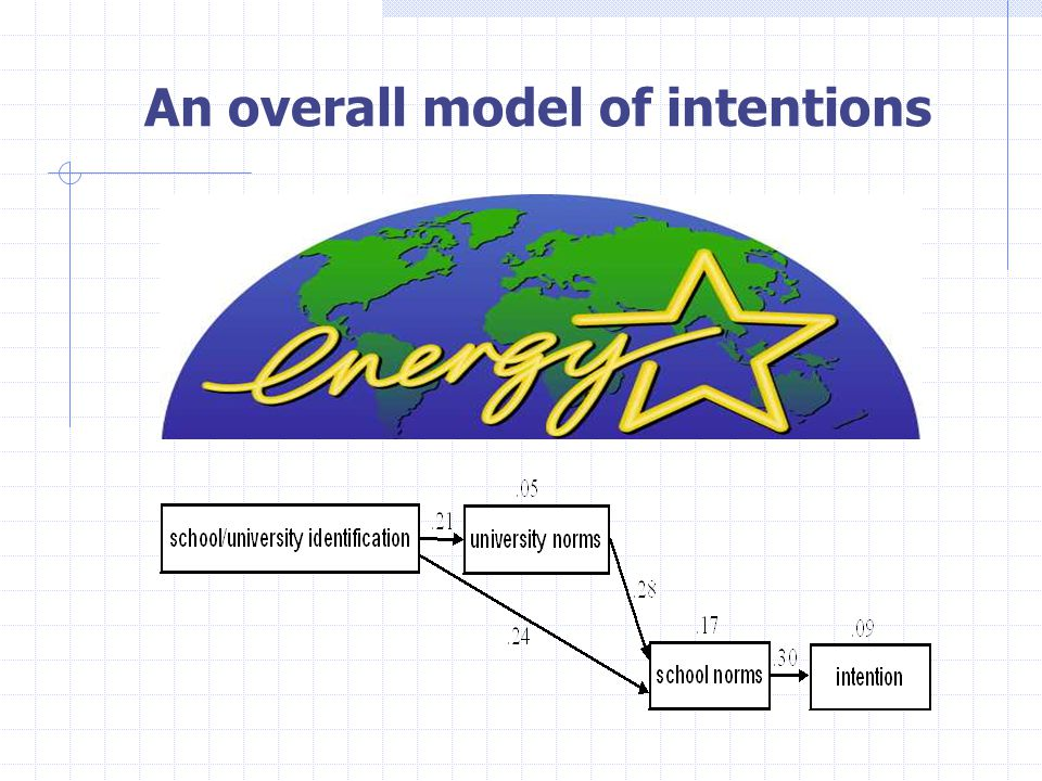 An overall model of intentions