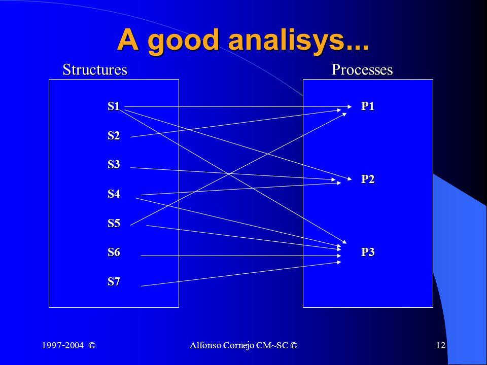 1997-2004 ©Alfonso Cornejo CM~SC ©12 A good analisys... S1S2S3S4S5S6S7P1P2P3StructuresProcesses