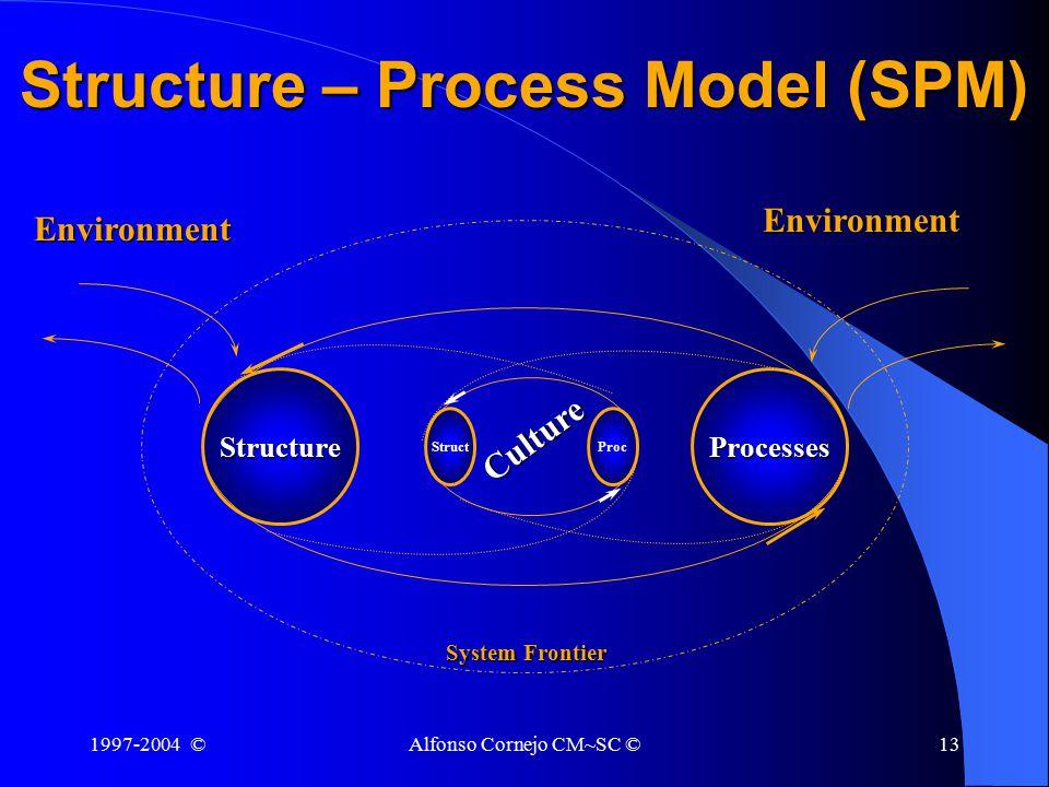 1997-2004 ©Alfonso Cornejo CM~SC ©13 Structure – Process Model (SPM) StructureProcesses System Frontier EnvironmentEnvironment StructProc Culture