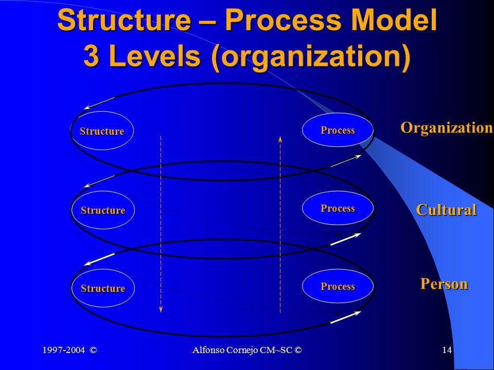 1997-2004 ©Alfonso Cornejo CM~SC ©14 Structure – Process Model 3 Levels (organization) Organization Cultural Person Structure Process Process Process Structure Structure