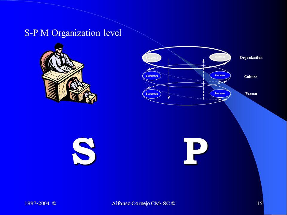 1997-2004 ©Alfonso Cornejo CM~SC ©15 S-P M Organization level SP Estructura Procesos Organization Culture Person Procesos Estructura