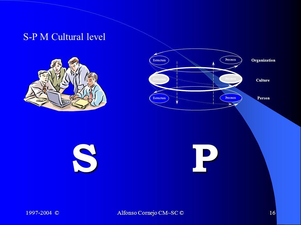 1997-2004 ©Alfonso Cornejo CM~SC ©16 S-P M Cultural level SP Estructura Procesos Organization Culture Person Procesos Estructura