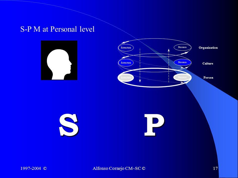 1997-2004 ©Alfonso Cornejo CM~SC ©17 S-P M at Personal level SP Estructura Procesos Organization Culture Person Procesos Estructura