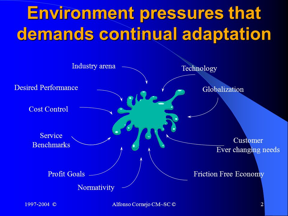 1997-2004 ©Alfonso Cornejo CM~SC ©2 Environment pressures that demands continual adaptation Industry arena Cost Control Service Benchmarks Technology Globalization Customer Ever changing needs Friction Free EconomyProfit Goals Normativity Desired Performance