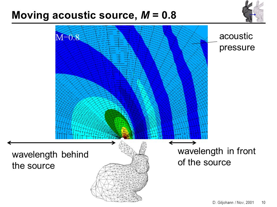 10 D. Giljohann / Nov, 2001 Moving acoustic source, M = 0.8 acoustic pressure wavelength in front of the source wavelength behind the source