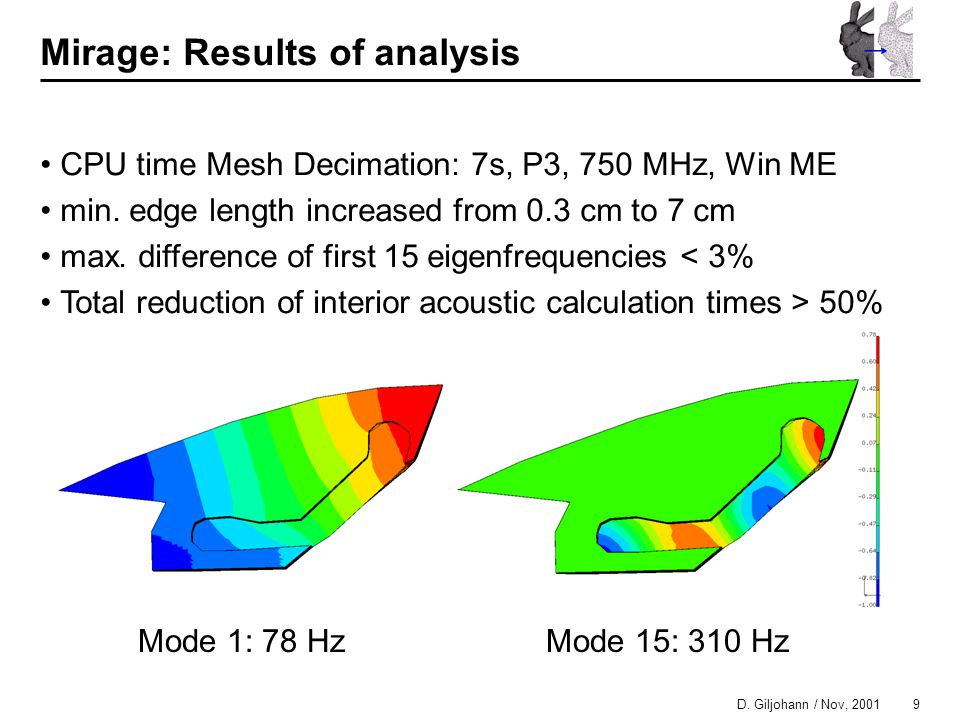 9 D. Giljohann / Nov, 2001 Mirage: Results of analysis CPU time Mesh Decimation: 7s, P3, 750 MHz, Win ME min. edge length increased from 0.3 cm to 7 c