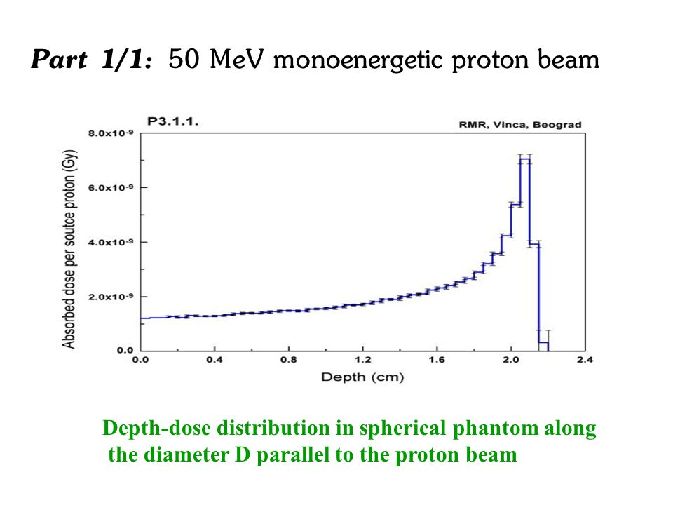 Part 1/1: 50 MeV monoenergetic proton beam Depth-dose distribution in spherical phantom along the diameter D parallel to the proton beam