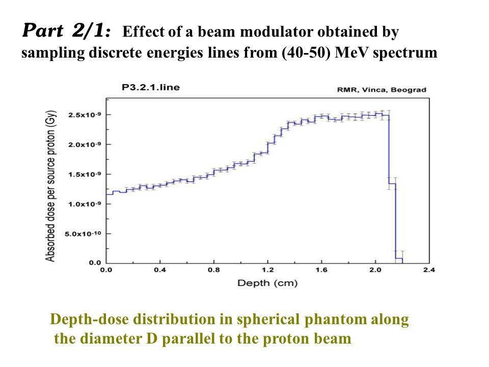 Part 2/2a: Effect of a beam modulator obtained by sampling discrete energies lines from (40-50) MeV Isodose curves on the quatorial plane of the water phantom parallel to the proton beam