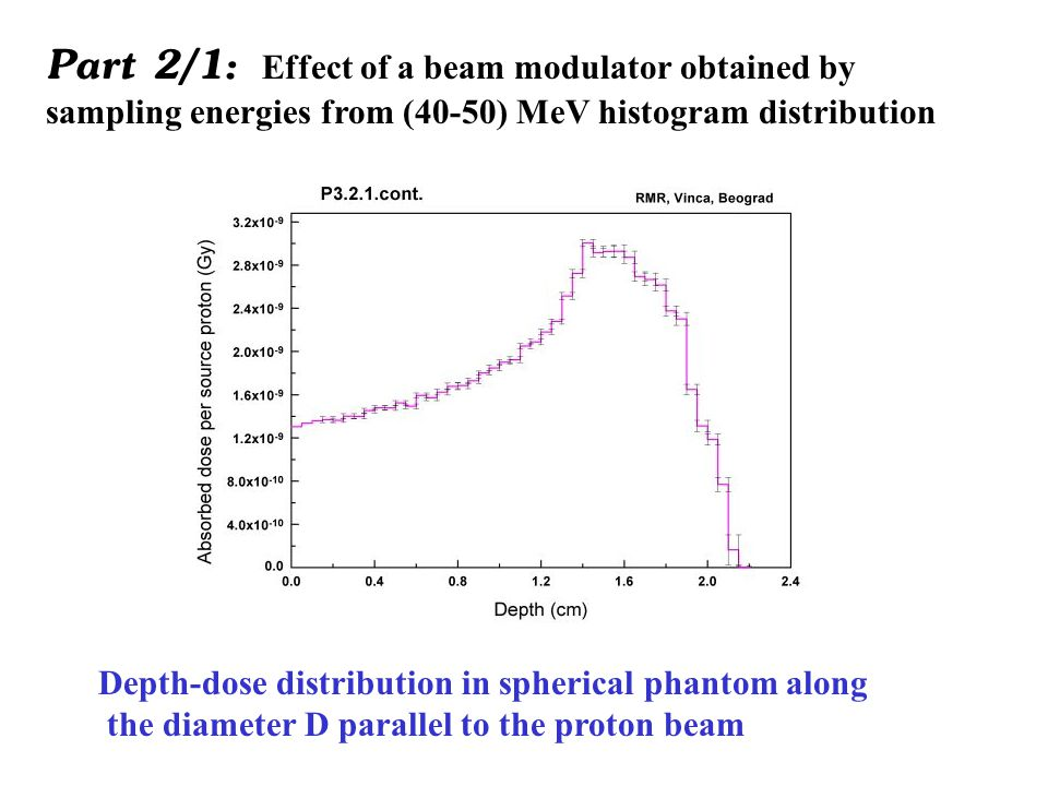 Part 2/2a: Effect of a beam modulator obtained by sampling energies from (40-50) MeV histogram distribution.