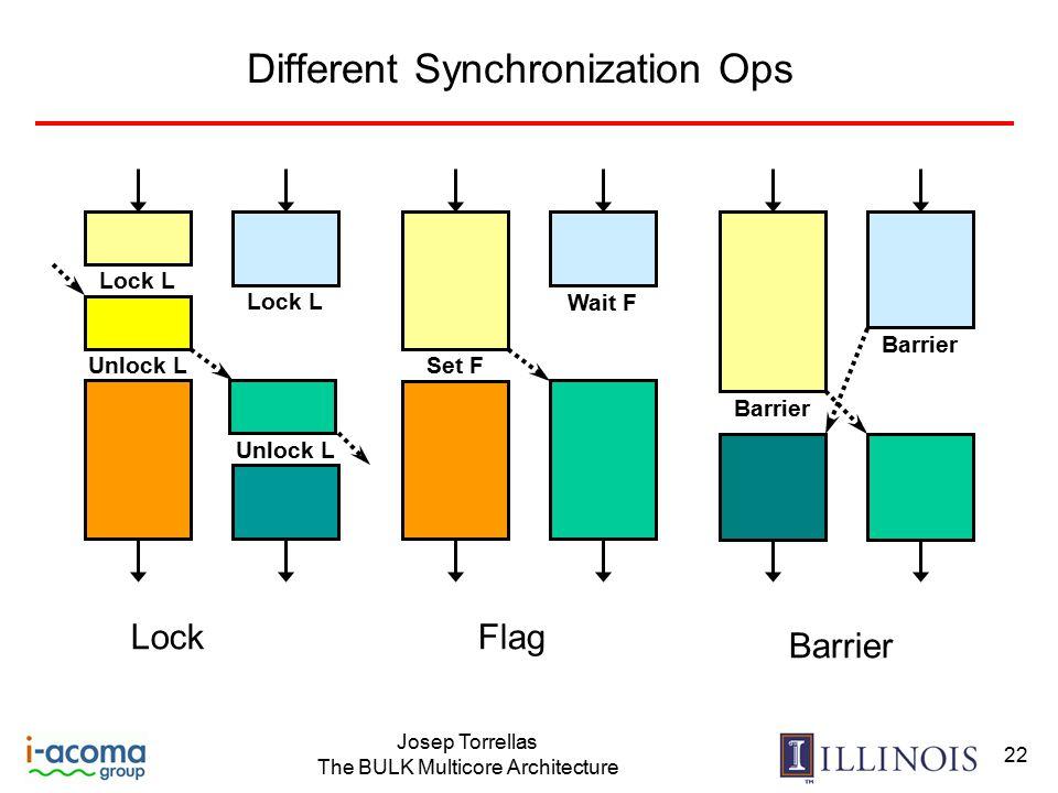Josep Torrellas The BULK Multicore Architecture 22 Different Synchronization Ops Unlock L Lock L Lock Set F Wait F Flag Barrier