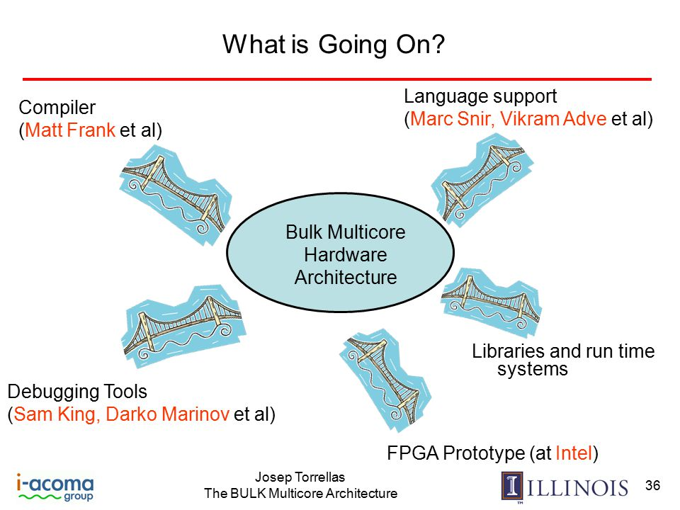 Josep Torrellas The BULK Multicore Architecture 36 What is Going On.