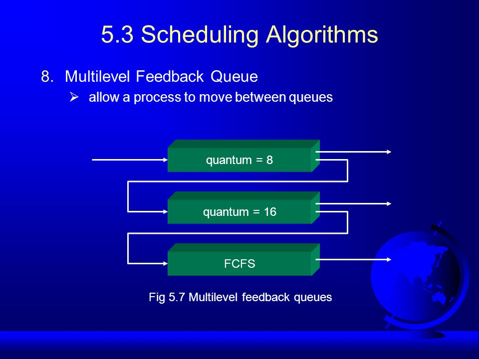 5.3 Scheduling Algorithms 8.Multilevel Feedback Queue  allow a process to move between queues quantum = 8 quantum = 16 FCFS Fig 5.7 Multilevel feedback queues