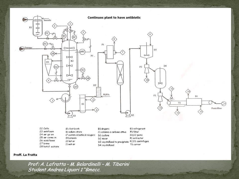 Prof: A. Lafratta – M. Belardinelli – M. Tiberini Student Andrea Liquori 1^Bmecc.