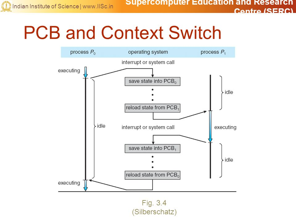 Supercomputer Education and Research Centre (SERC) Indian Institute of Science |   PCB and Context Switch Fig.