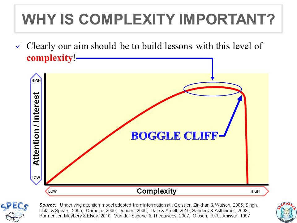 Complexity LOWHIGH Attention / Interest LOW HIGH WHY IS COMPLEXITY IMPORTANT.