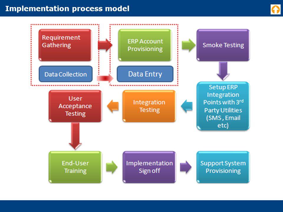 Implementation process model