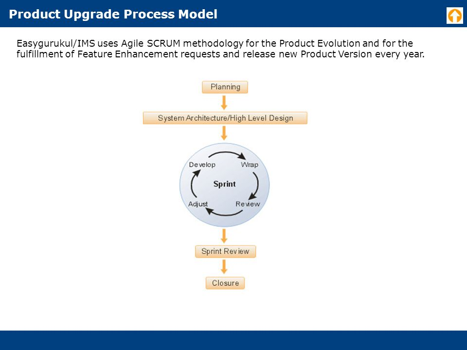 Product Upgrade Process Model Easygurukul/IMS uses Agile SCRUM methodology for the Product Evolution and for the fulfillment of Feature Enhancement requests and release new Product Version every year.