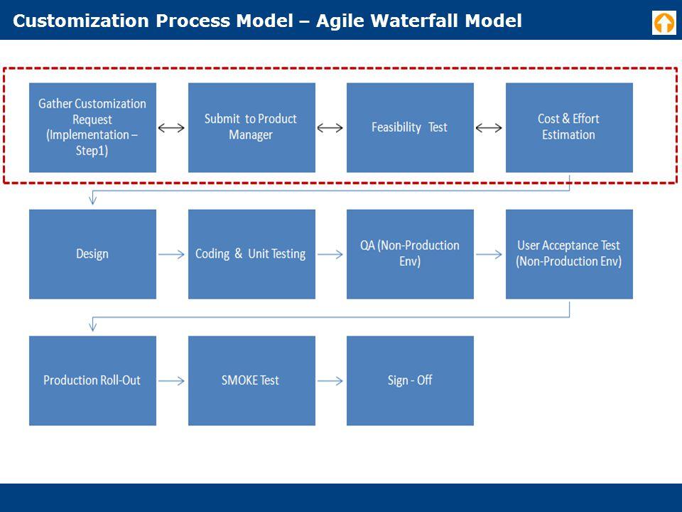 Customization Process Model – Agile Waterfall Model