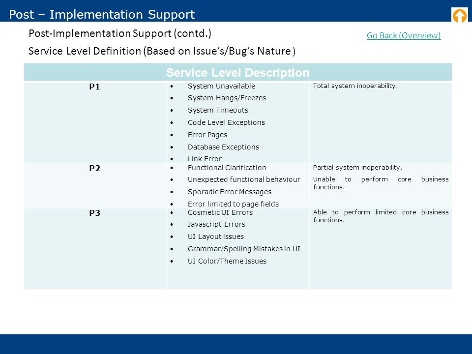 Post – Implementation Support Post-Implementation Support (contd.) Go Back (Overview) Service Level Definition (Based on Issue's/Bug's Nature ) Service Level Description P1 System Unavailable System Hangs/Freezes System Timeouts Code Level Exceptions Error Pages Database Exceptions Link Error Total system inoperability.