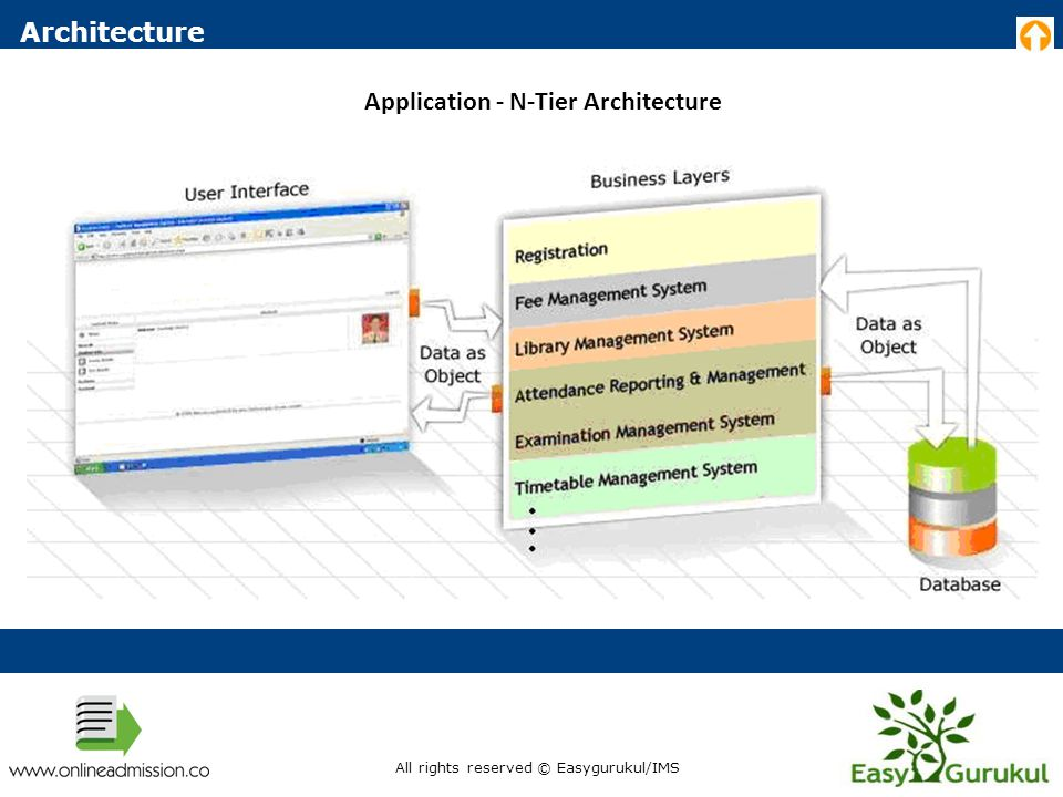 Architecture Application - N-Tier Architecture All rights reserved © Easygurukul/IMS