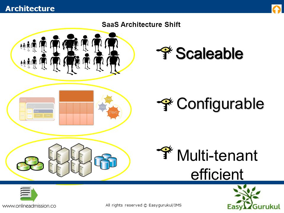 SaaS Architecture Shift Architecture Multi-tenant efficient Configurable Scaleable All rights reserved © Easygurukul/IMS
