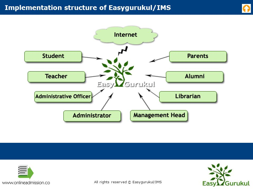 Implementation structure of Easygurukul/IMS All rights reserved © Easygurukul/IMS