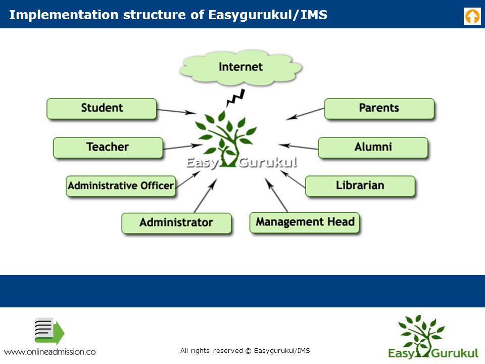 Why Easygurukul/IMS ? All rights reserved © Easygurukul/IMS