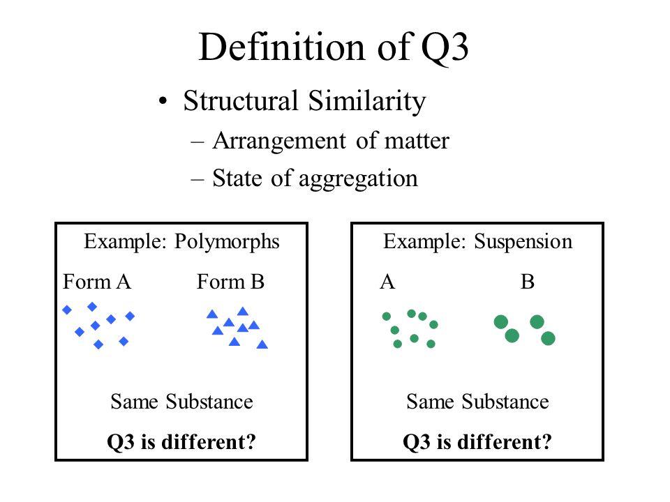 What Determines Q3.