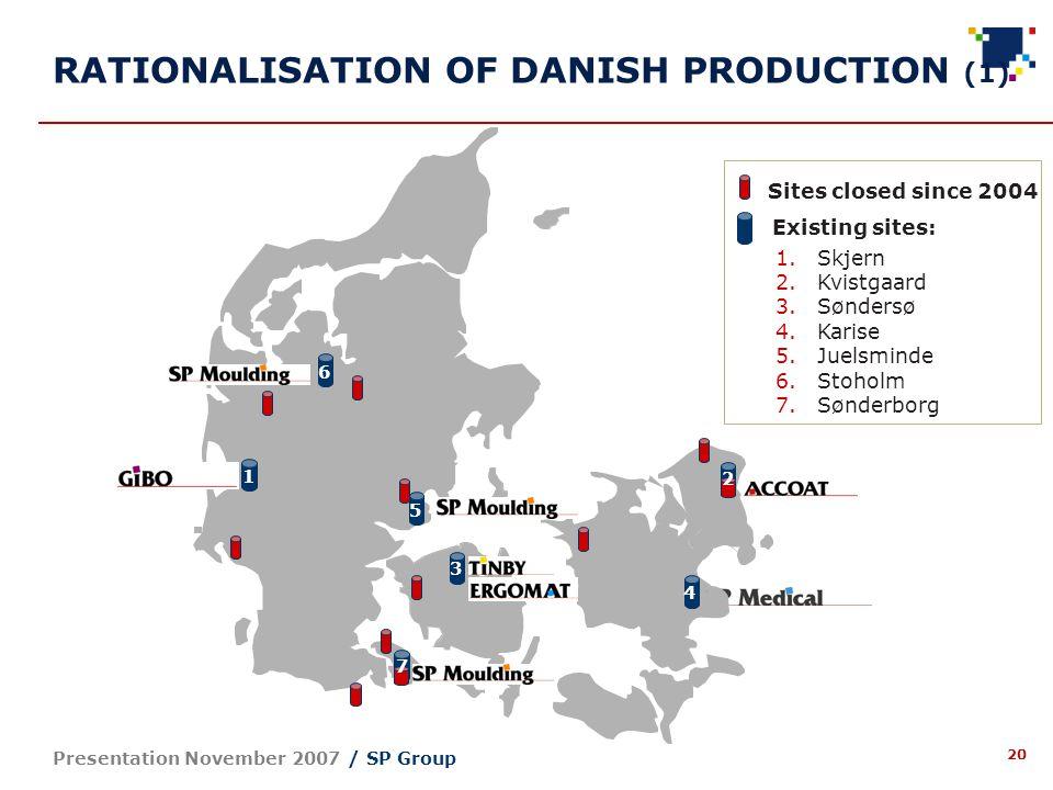 20 Presentation November 2007 / SP Group RATIONALISATION OF DANISH PRODUCTION (1) 1 3 4 5 6 7 2 Sites closed since 2004 Existing sites: 1.Skjern 2.Kvistgaard 3.Søndersø 4.Karise 5.Juelsminde 6.Stoholm 7.Sønderborg