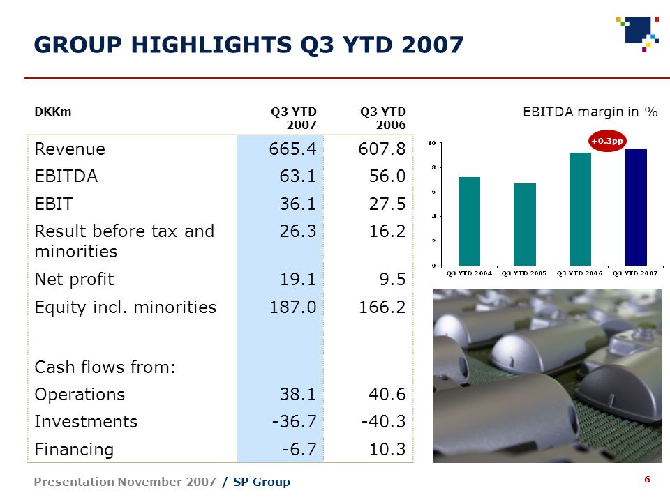 6 Presentation November 2007 / SP Group GROUP HIGHLIGHTS Q3 YTD 2007 DKKmQ3 YTD 2007 Q3 YTD 2006 Revenue665.4607.8 EBITDA63.156.0 EBIT36.127.5 Result before tax and minorities 26.316.2 Net profit19.19.5 Equity incl.