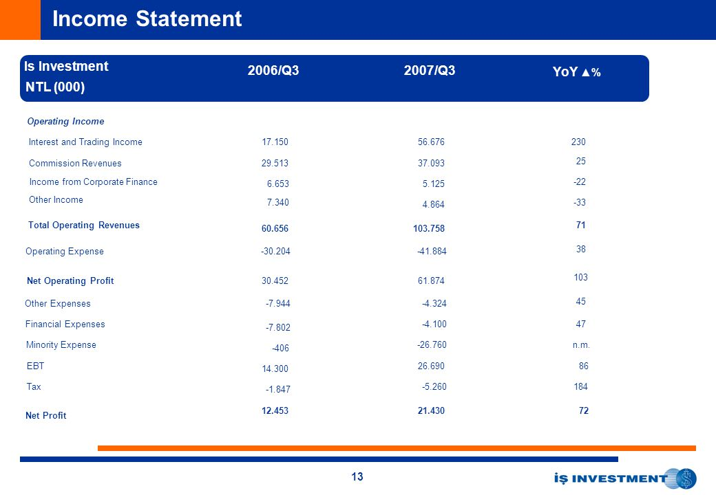 13 Income Statement Is Investment NTL (000) Operating Income Interest and Trading Income Commission Revenues Income from Corporate Finance Other Income Total Operating Revenues Operating Expense Net Operating Profit Other Expenses Financial Expenses Minority Expense EBT Tax Net Profit 2006/Q32007/Q3 YoY ▲% 56.676 37.093 5.125 4.864 103.758 -41.884 61.874 -4.324 -4.100 -26.760 26.690 -5.260 21.430 17.150 29.513 6.653 7.340 60.656 -30.204 30.452 -7.944 -7.802 -406 14.300 -1.847 12.453 230 25 -22 -33 71 38 103 45 47 n.m.