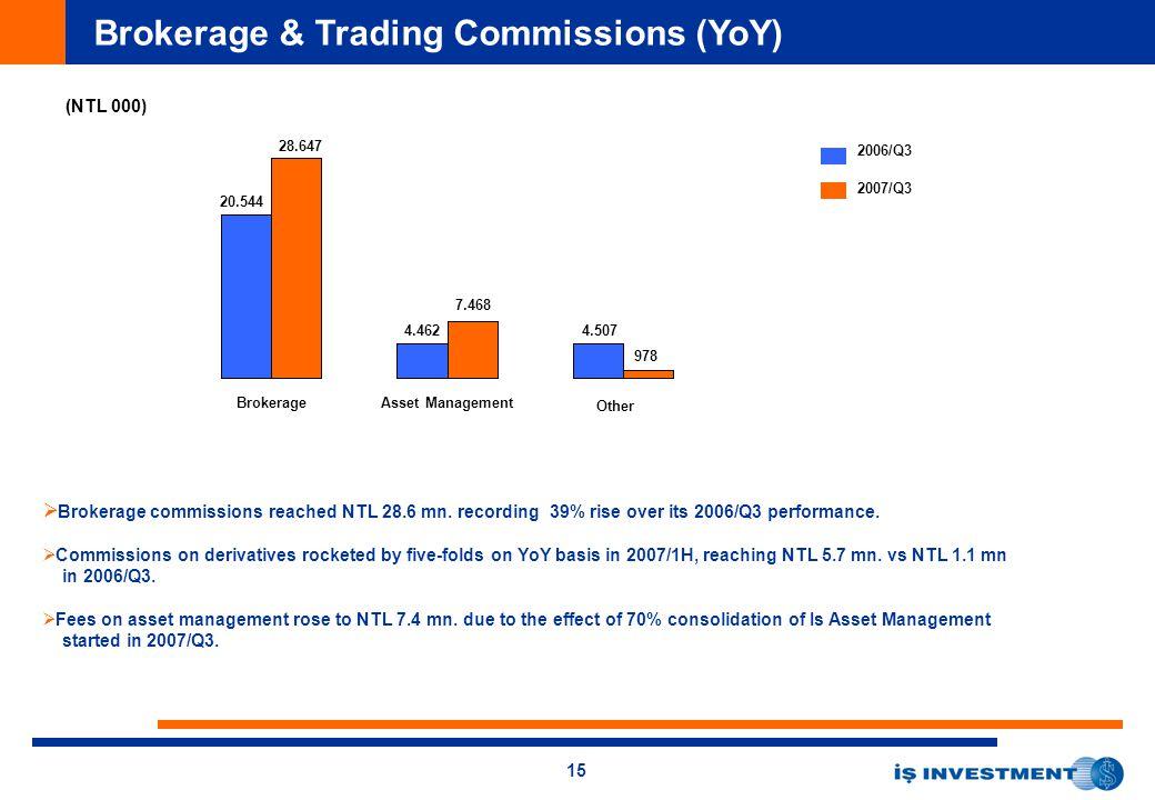 15 Brokerage & Trading Commissions (YoY) (NTL 000) 2006/Q3 2007/Q3 BrokerageAsset Management Other 20.544 28.647 4.462 7.468 4.507 978   Brokerage c