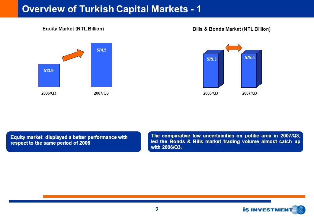 3 Overview of Turkish Capital Markets - 1 Equity Market (NTL Billion) 2006/Q32007/Q3 513.9 574.5 Equity market displayed a better performance with respect to the same period of 2006 Bills & Bonds Market (NTL Billion) 579.3 575.5 The comparative low uncertainities on politic area in 2007/Q3, led the Bonds & Bills market trading volume almost catch up with 2006/Q3.