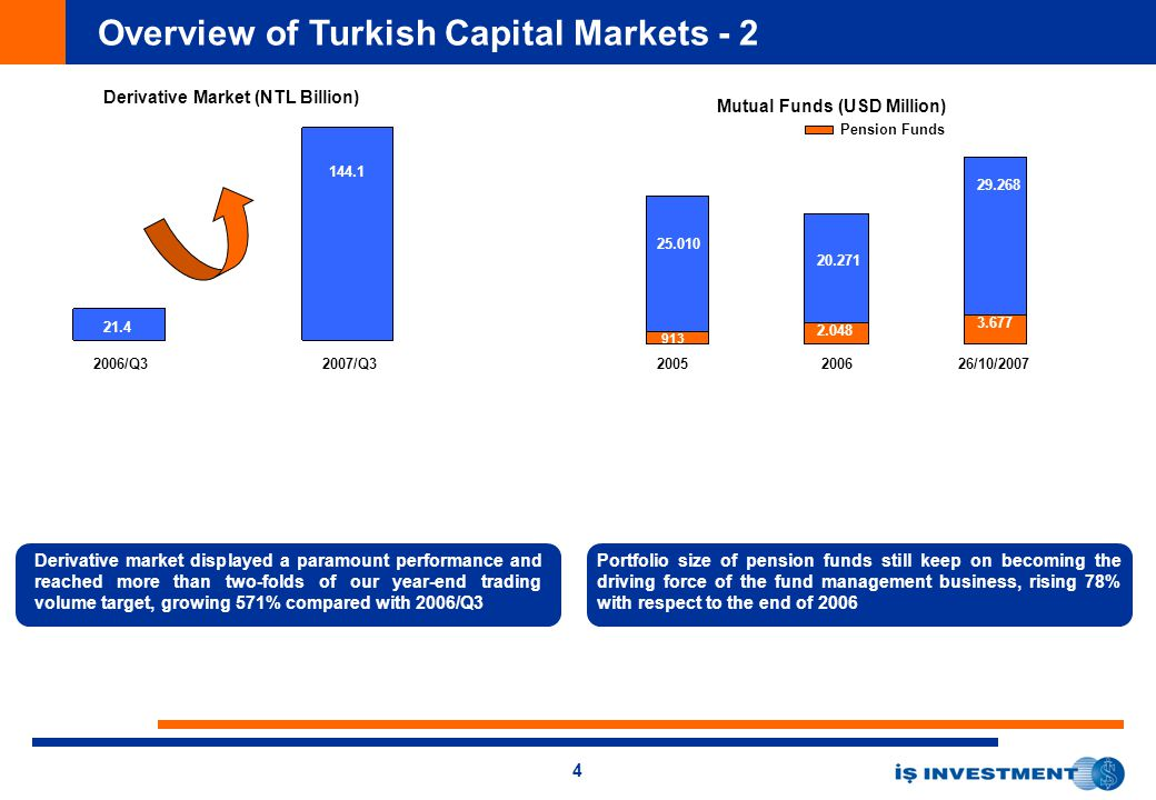4 Overview of Turkish Capital Markets - 2 Derivative Market (NTL Billion) 2006/Q32007/Q3 21.4 144.1 913 2.048 3.677 25.010 20.271 29.268 Mutual Funds (USD Million) Pension Funds 2005200626/10/2007 Portfolio size of pension funds still keep on becoming the driving force of the fund management business, rising 78% with respect to the end of 2006 Derivative market displayed a paramount performance and reached more than two-folds of our year-end trading volume target, growing 571% compared with 2006/Q3