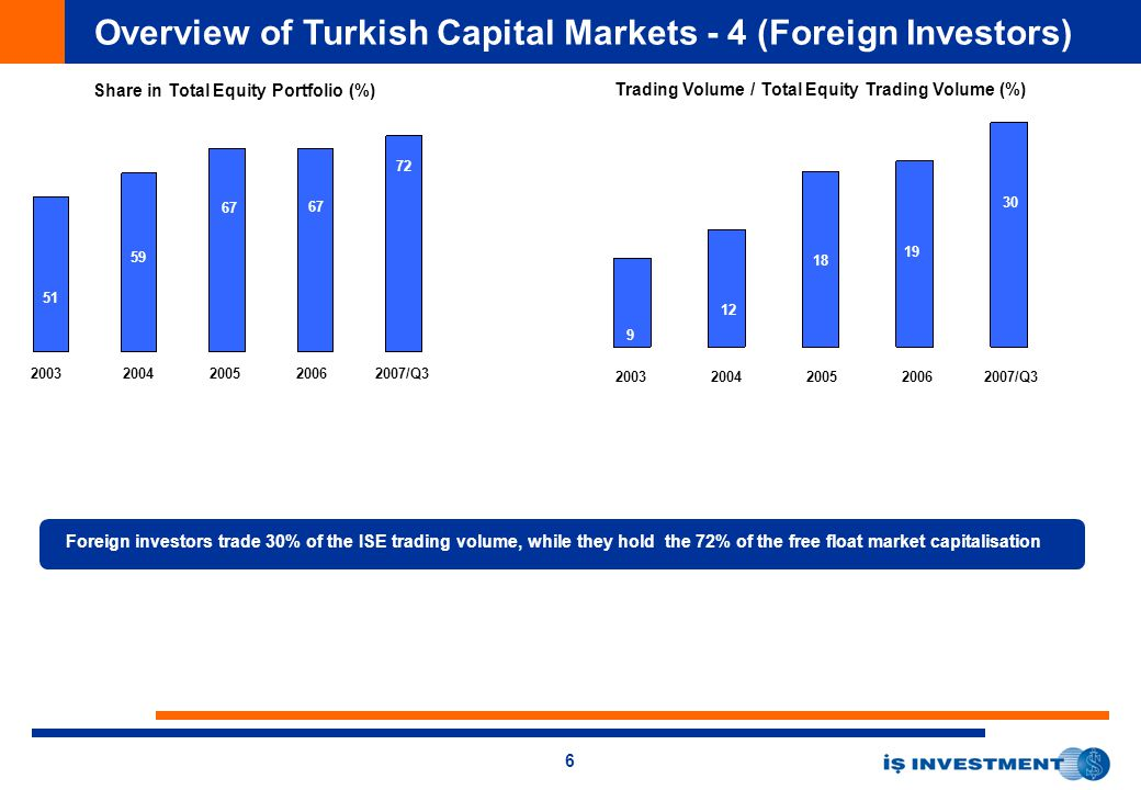 6 Overview of Turkish Capital Markets - 4 (Foreign Investors) 20032004200520062007/Q3 Share in Total Equity Portfolio (%) 51 59 67 72 Trading Volume / Total Equity Trading Volume (%) 20032004200520062007/Q3 9 12 18 19 30 Foreign investors trade 30% of the ISE trading volume, while they hold the 72% of the free float market capitalisation